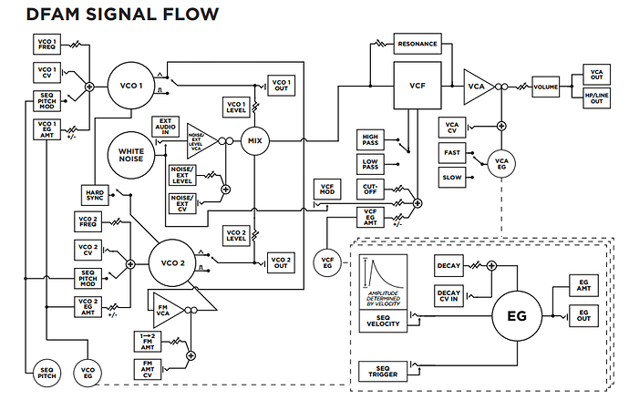 DFAM Signal Flow