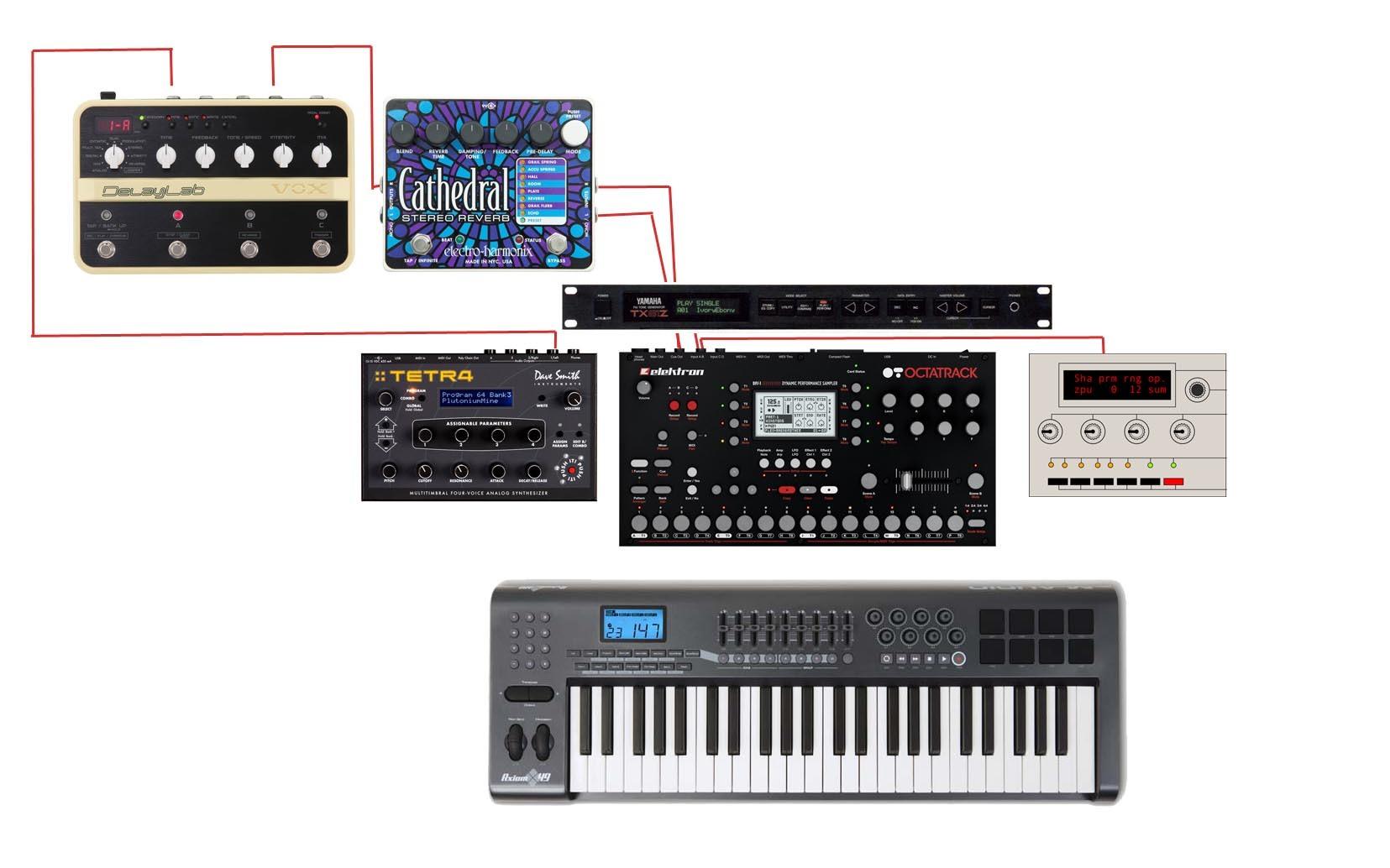 The ideal live OT based set up - Octatrack - Elektronauts