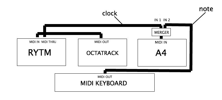Dark Trinity Midi Setup Question Elektron Gear Elektronauts