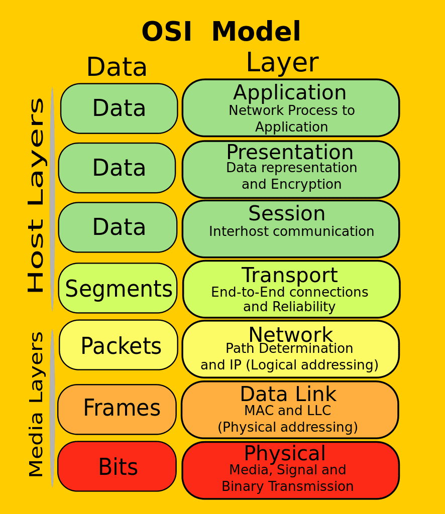 osi model layers explanation pdf