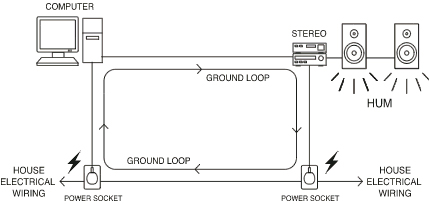 ground loop in setup general discussion elektronauts rh elektronauts com Switch Loop Fed at Light Loop Wiring Concept