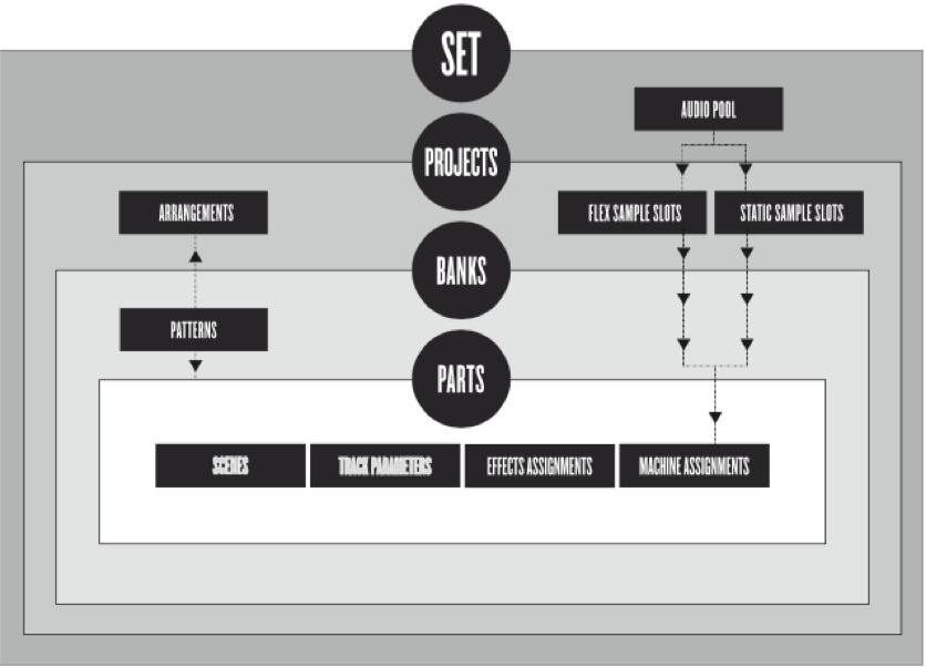 OT Trig-Modes: direct-access ? contextual-recall ? new