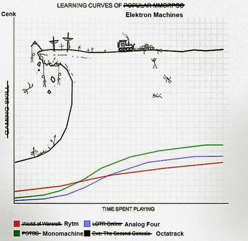 learningcurves