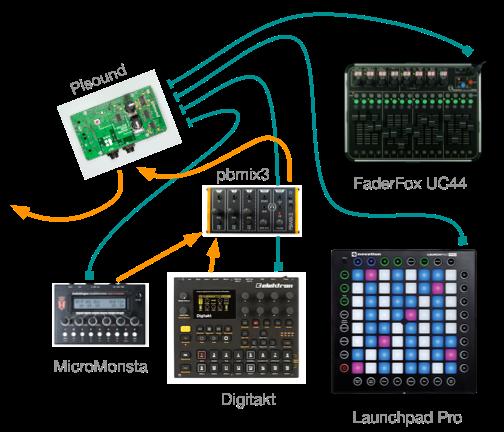 Live w/Digitakt & Pisound, w/Video Visuals - Our Music - Elektronauts