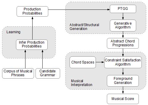 Computers Making Music - General Discussion - Elektronauts